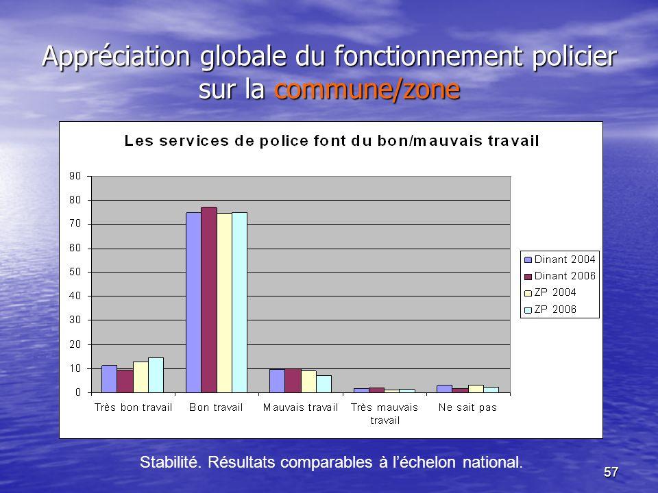 57 Appréciation globale du fonctionnement policier sur la commune/zone Stabilité. Résultats comparables à léchelon national.