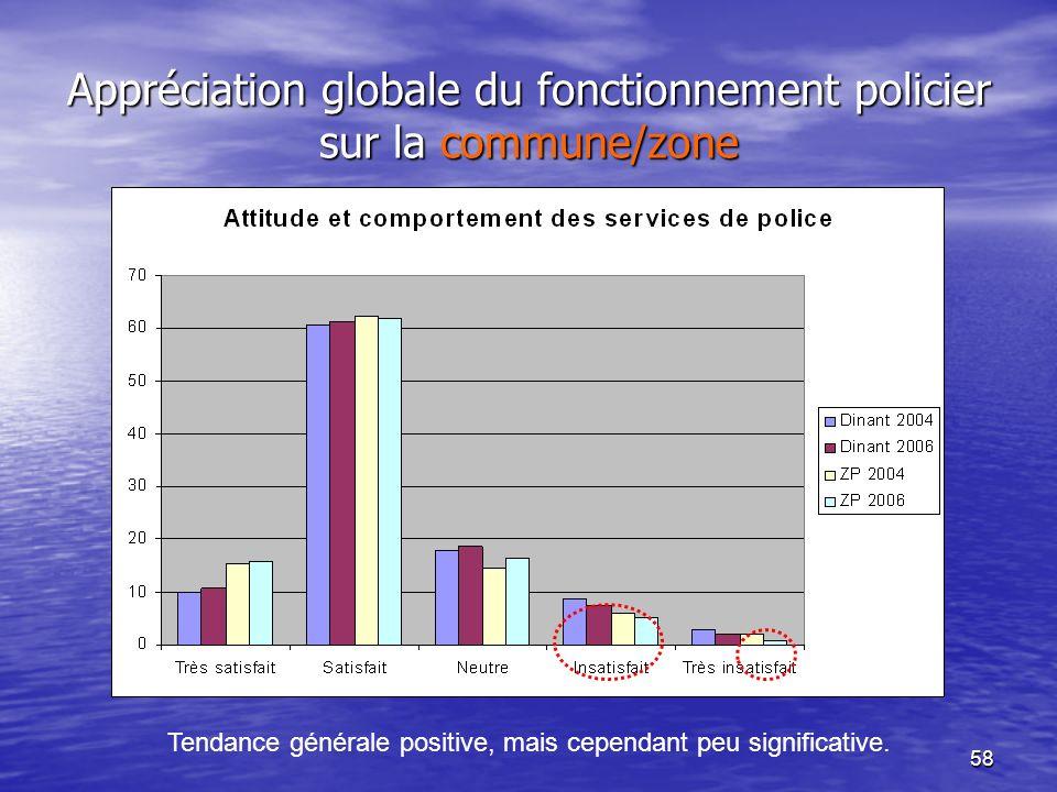 58 Appréciation globale du fonctionnement policier sur la commune/zone Tendance générale positive, mais cependant peu significative.