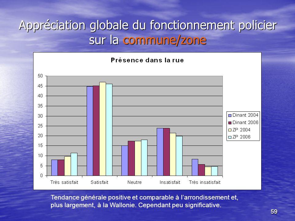 59 Appréciation globale du fonctionnement policier sur la commune/zone Tendance générale positive et comparable à larrondissement et, plus largement, à la Wallonie.