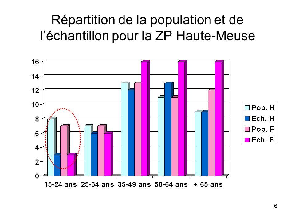 7 Remarques La différence de représentation entre la population et les échantillons est moins marquées pour Dinant que pour la ZP La différence de représentation entre la population et les échantillons est moins marquées pour Dinant que pour la ZP Pondération pour éviter que ces différences naffectent les résultats Pondération pour éviter que ces différences naffectent les résultats Selon la classification du MS, notre ZP est catégorisée comme « petite ville ».
