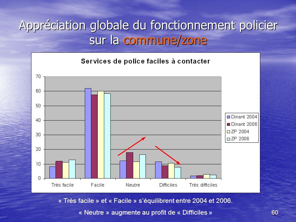 60 Appréciation globale du fonctionnement policier sur la commune/zone « Très facile » et « Facile » séquilibrent entre 2004 et 2006. « Neutre » augme