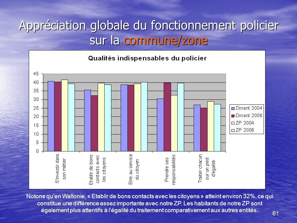 61 Appréciation globale du fonctionnement policier sur la commune/zone Notons quen Wallonie, « Etablir de bons contacts avec les citoyens » atteint environ 32%, ce qui constitue une différence assez importante avec notre ZP.