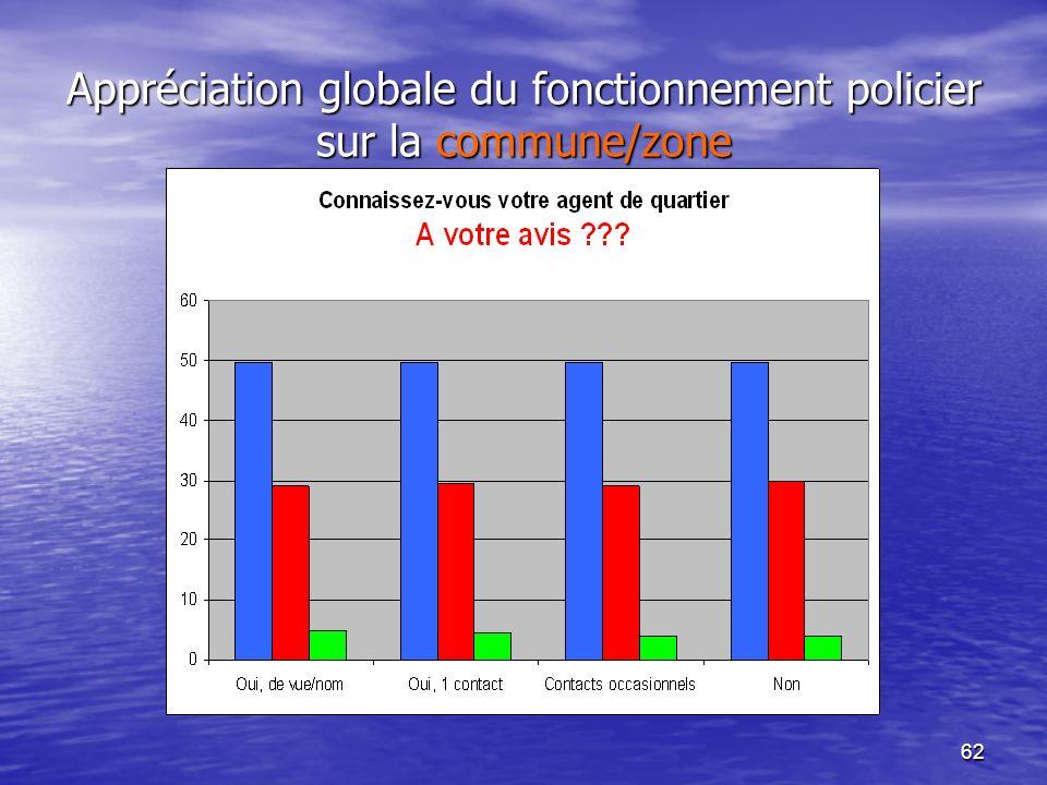 62 Appréciation globale du fonctionnement policier sur la commune/zone