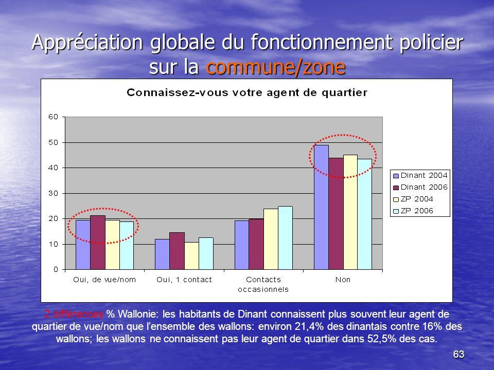 63 Appréciation globale du fonctionnement policier sur la commune/zone 2 différences % Wallonie: les habitants de Dinant connaissent plus souvent leur