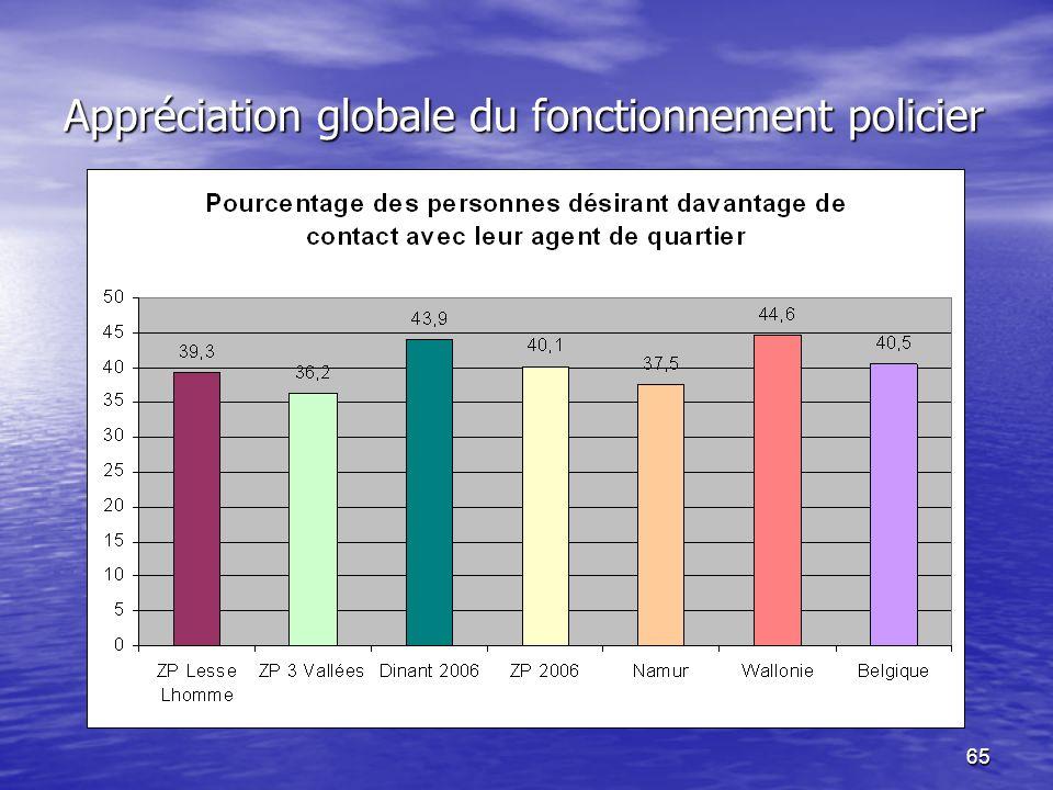 65 Appréciation globale du fonctionnement policier