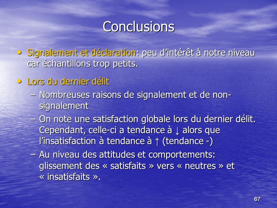 67 Conclusions Signalement et déclaration: peu dintérêt à notre niveau car échantillons trop petits. Signalement et déclaration: peu dintérêt à notre