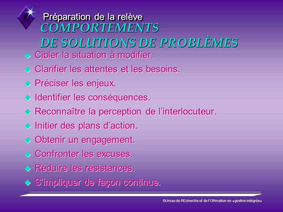 Préparation de la relève BUreau de REcherche et de FORmation en «gestion intégrée» COMPORTEMENTS DE SOLUTIONS DE PROBLÈMES Cibler la situation à modif