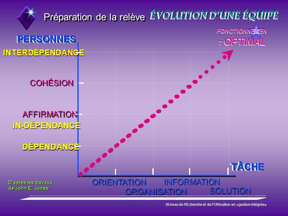 Préparation de la relève BUreau de REcherche et de FORmation en «gestion intégrée» ÉVOLUTION DUNE ÉQUIPE ORIENTATION ORGANISATION INFORMATION SOLUTION