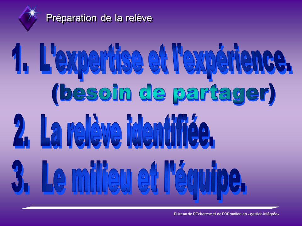 Préparation de la relève BUreau de REcherche et de FORmation en «gestion intégrée» l Je suis simple.