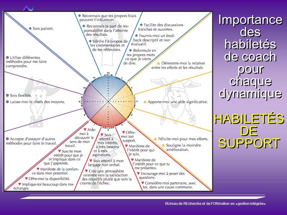 Préparation de la relève BUreau de REcherche et de FORmation en «gestion intégrée» Importance des habiletés de coach pour chaque dynamique Importance