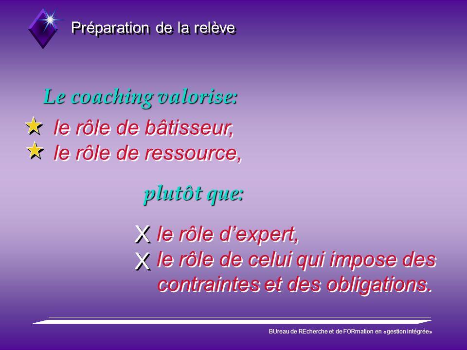 Préparation de la relève BUreau de REcherche et de FORmation en «gestion intégrée» plutôt que: le rôle dexpert, le rôle de celui qui impose des contra