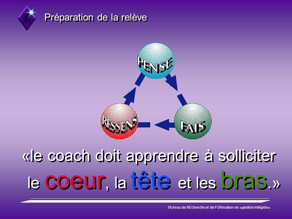 Préparation de la relève BUreau de REcherche et de FORmation en «gestion intégrée» «le coach doit apprendre à solliciter le coeur, la tête et les bras