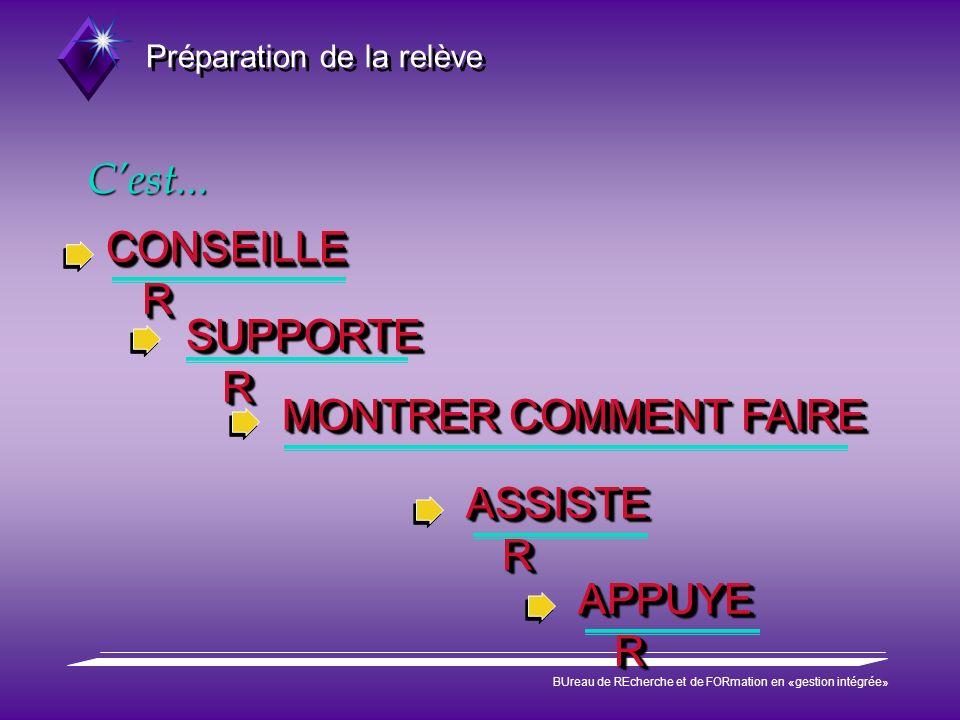 Préparation de la relève BUreau de REcherche et de FORmation en «gestion intégrée» Cest... CONSEILLE R SUPPORTE R MONTRER COMMENT FAIRE ASSISTE R APPU