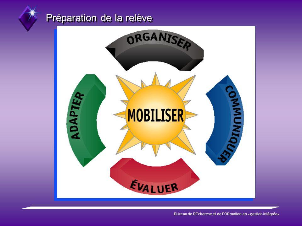 Préparation de la relève BUreau de REcherche et de FORmation en «gestion intégrée»