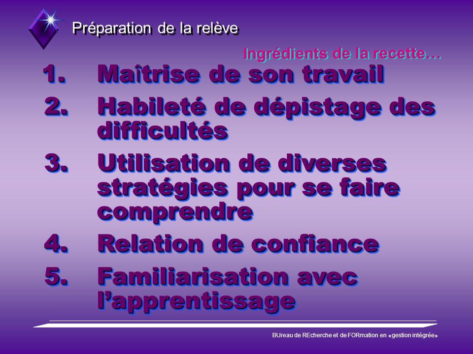 Préparation de la relève BUreau de REcherche et de FORmation en «gestion intégrée» 1.Ma î trise de son travail 2.Habileté de dépistage des difficultés