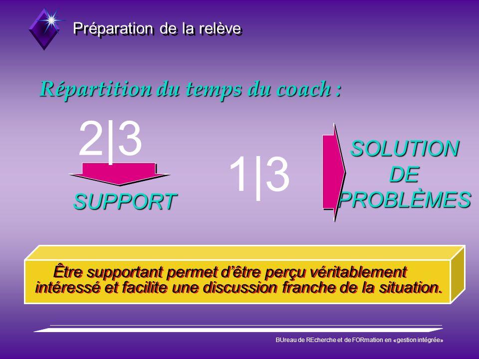 Préparation de la relève BUreau de REcherche et de FORmation en «gestion intégrée» Répartition du temps du coach : Être supportant permet dêtre perçu