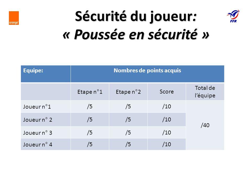 Equipe:Nombres de points acquis Etape n°1Etape n°2Score Total de léquipe Joueur n°1/5 /10 /40 Joueur n° 2/5 /10 Joueur n° 3/5 /10 Joueur n° 4/5 /10 Sé