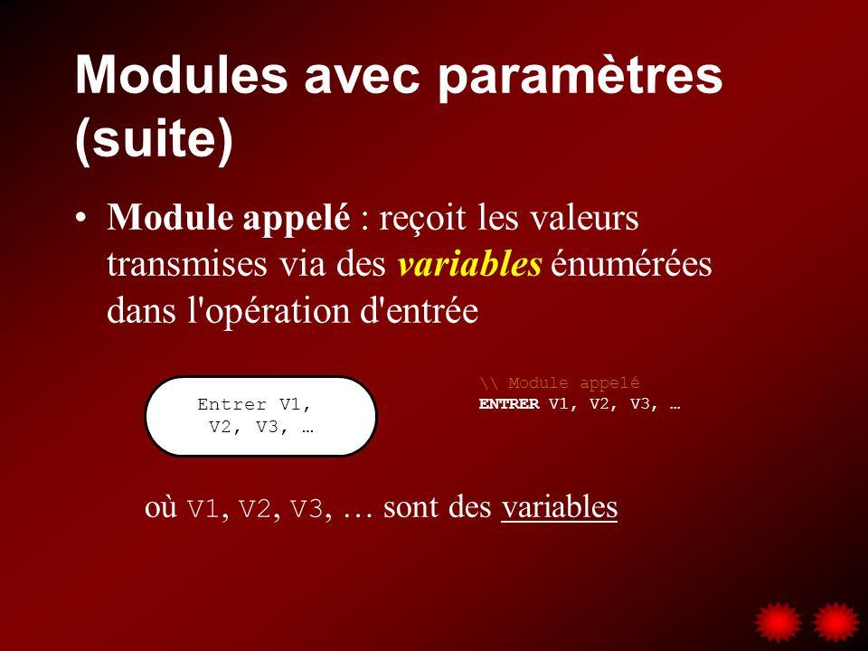 Modules avec paramètres (suite) Module appelé : reçoit les valeurs transmises via des variables énumérées dans l'opération d'entrée où V1, V2, V3, … s