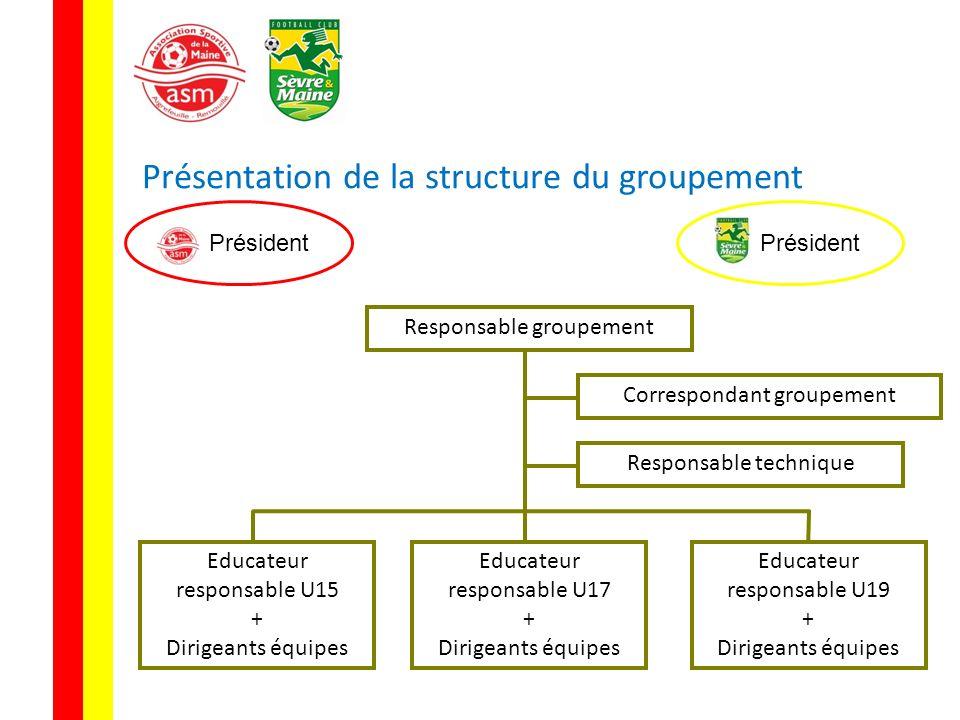 Présentation de la structure du groupement Président Correspondant groupement Responsable technique Président Educateur responsable U15 + Dirigeants é