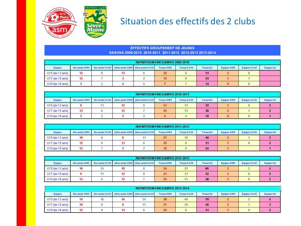 Situation des effectifs des 2 clubs