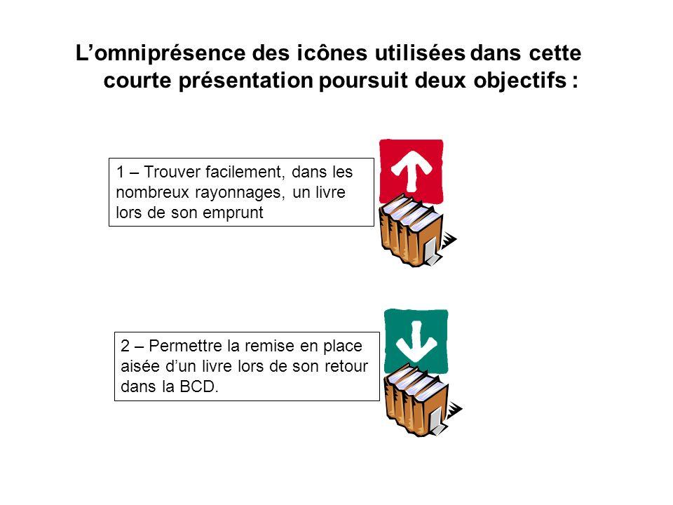 Lomniprésence des icônes utilisées dans cette courte présentation poursuit deux objectifs : 2 – Permettre la remise en place aisée dun livre lors de s