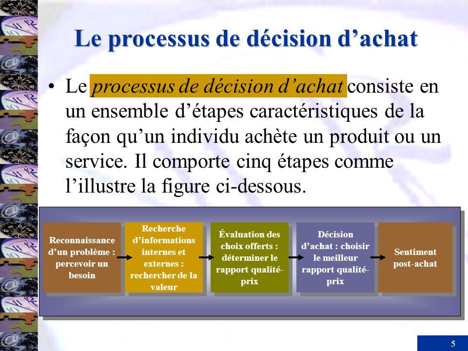 5 Le processus de décision dachat consiste en un ensemble détapes caractéristiques de la façon quun individu achète un produit ou un service. Il compo