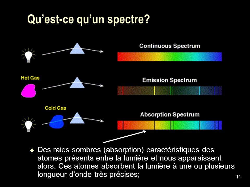 11 Quest-ce quun spectre? Des raies sombres (absorption) caractéristiques des atomes présents entre la lumière et nous apparaissent alors. Ces atomes