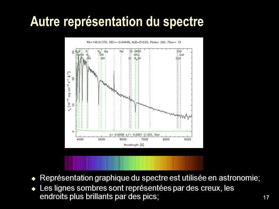 17 Autre représentation du spectre Représentation graphique du spectre est utilisée en astronomie; Les lignes sombres sont représentées par des creux,