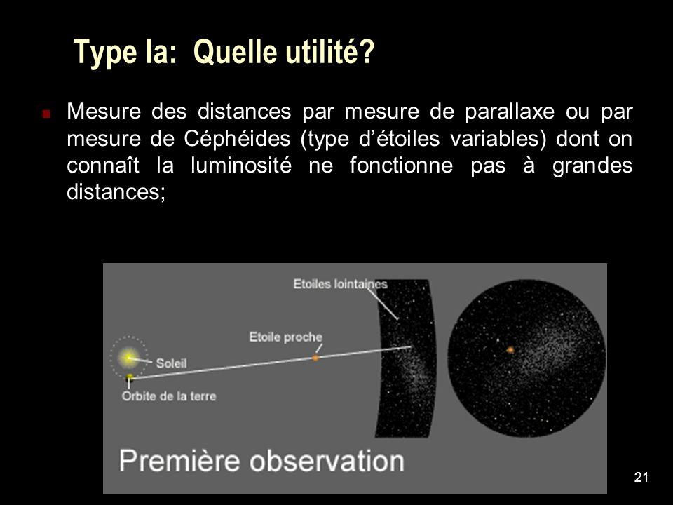 21 Type Ia: Quelle utilité? Mesure des distances par mesure de parallaxe ou par mesure de Céphéides (type détoiles variables) dont on connaît la lumin