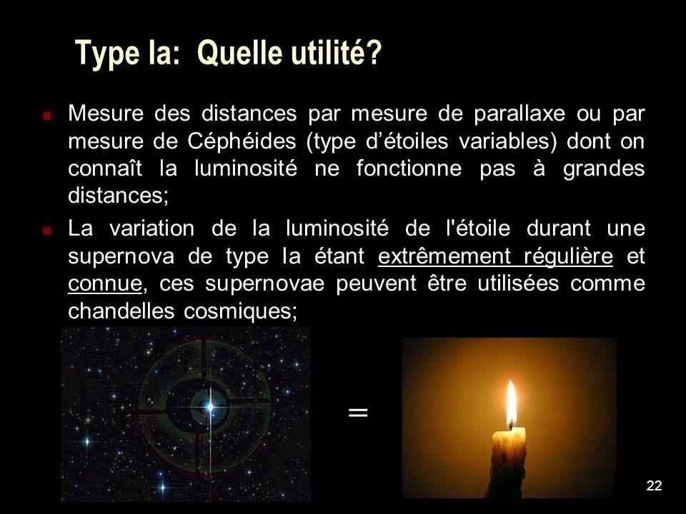 22 Type Ia: Quelle utilité? Mesure des distances par mesure de parallaxe ou par mesure de Céphéides (type détoiles variables) dont on connaît la lumin