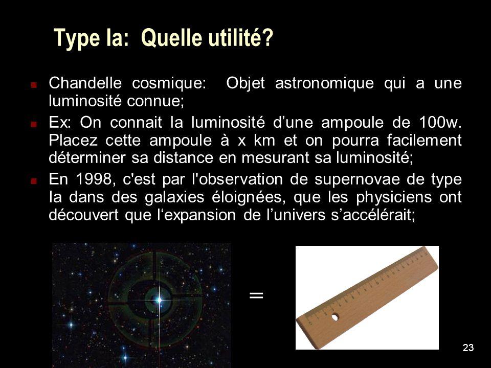 23 Type Ia: Quelle utilité? Chandelle cosmique: Objet astronomique qui a une luminosité connue; Ex: On connait la luminosité dune ampoule de 100w. Pla