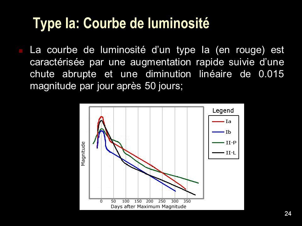 24 Type Ia: Courbe de luminosité La courbe de luminosité dun type Ia (en rouge) est caractérisée par une augmentation rapide suivie dune chute abrupte