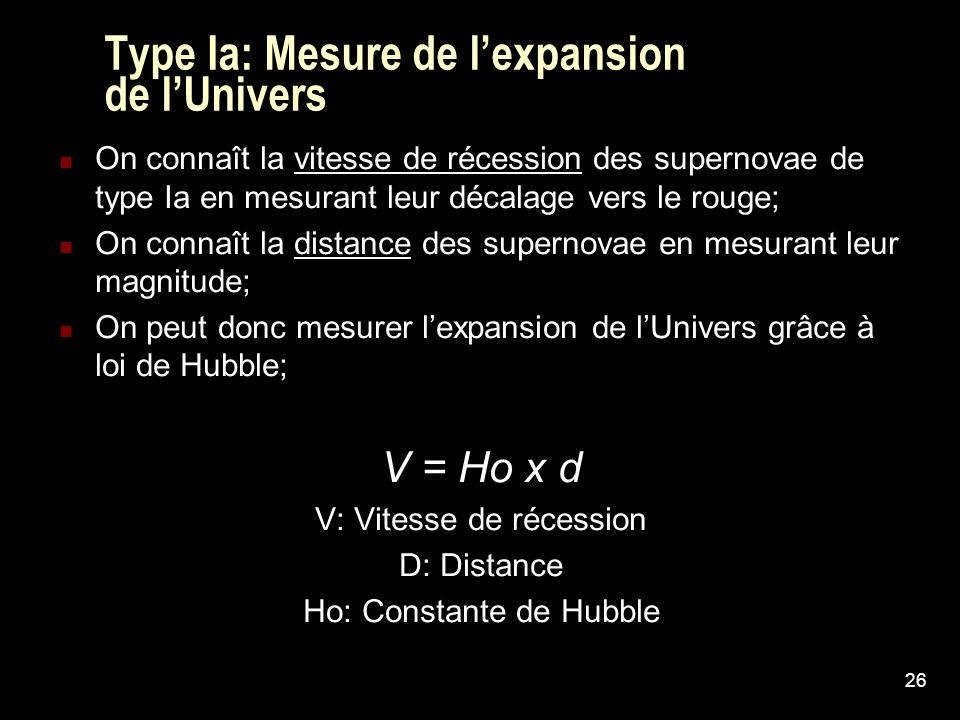 26 Type Ia: Mesure de lexpansion de lUnivers On connaît la vitesse de récession des supernovae de type Ia en mesurant leur décalage vers le rouge; On