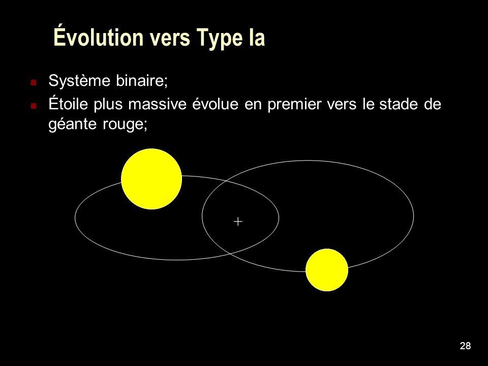 28 Évolution vers Type Ia Système binaire; Étoile plus massive évolue en premier vers le stade de géante rouge; +