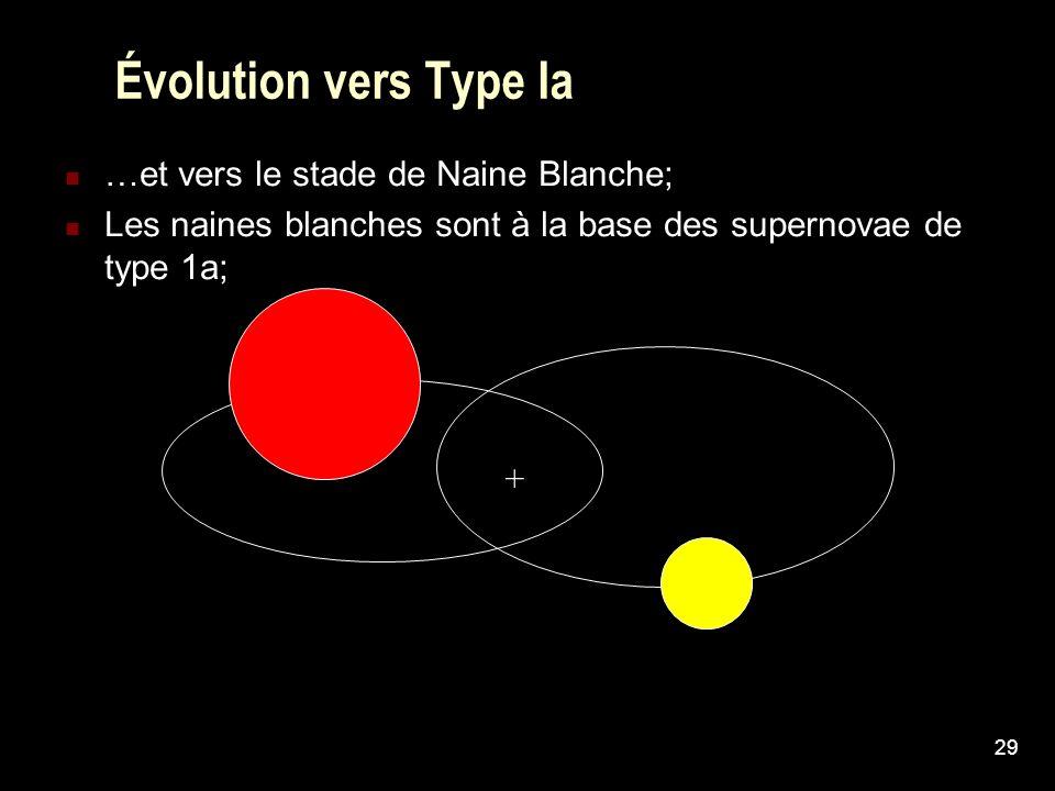 29 Évolution vers Type Ia …et vers le stade de Naine Blanche; Les naines blanches sont à la base des supernovae de type 1a; +