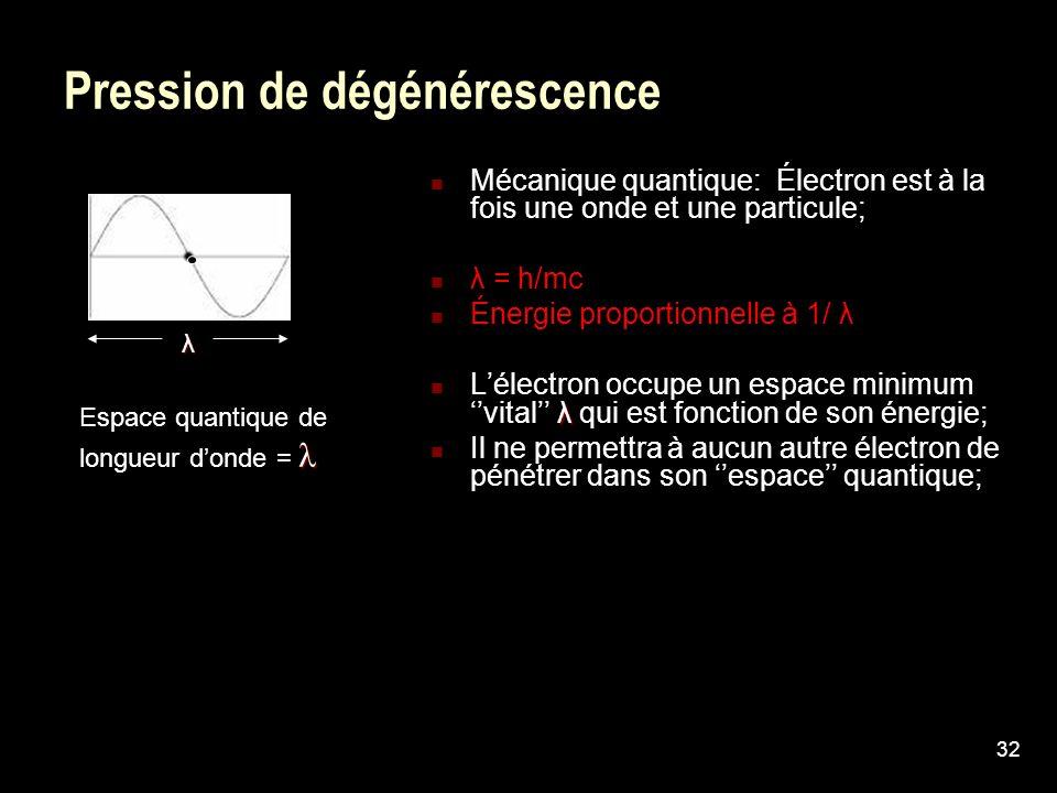 32 Pression de dégénérescence λ λ Espace quantique de longueur donde = λ Mécanique quantique: Électron est à la fois une onde et une particule; λ = h/