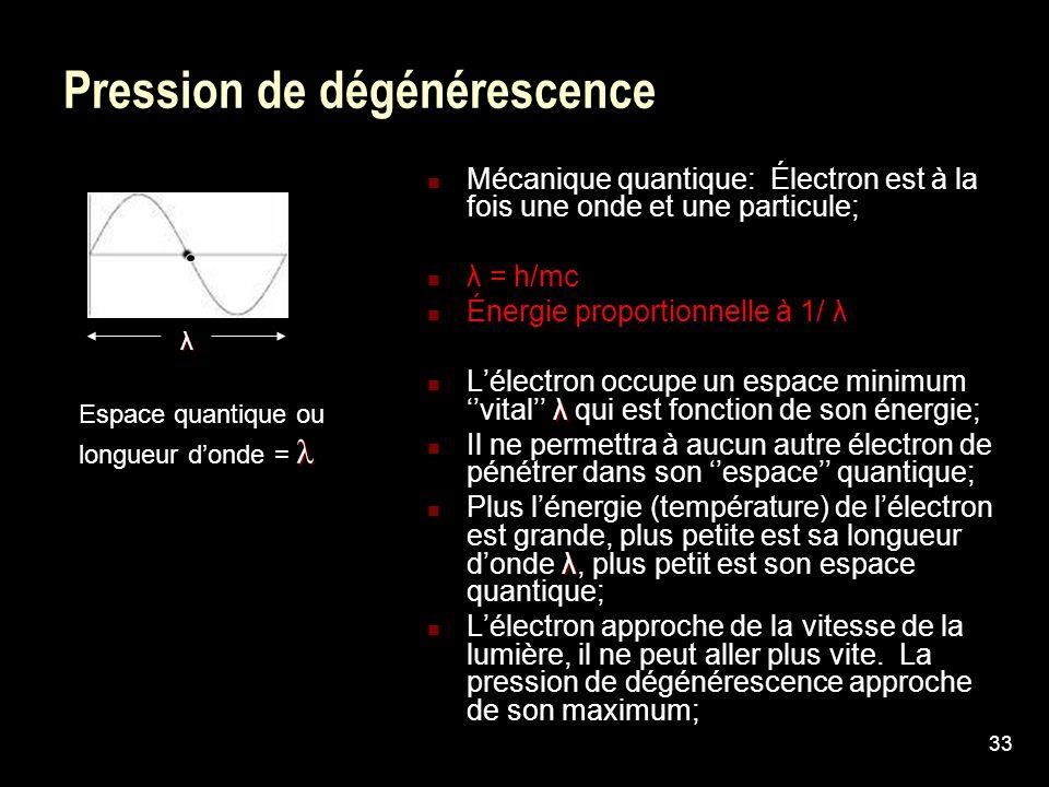 33 Pression de dégénérescenceλ Mécanique quantique: Électron est à la fois une onde et une particule; λ = h/mc Énergie proportionnelle à 1/ λ λ Lélect