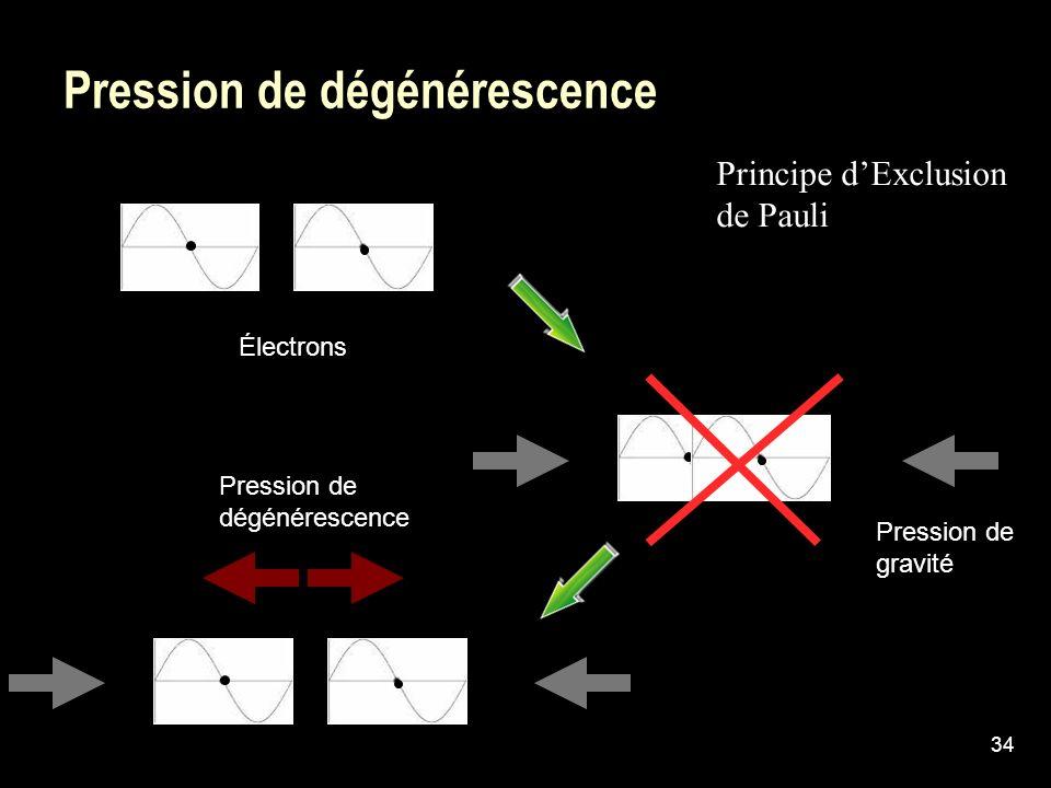 34 Pression de dégénérescence Électrons Pression de dégénérescence Principe dExclusion de Pauli Pression de gravité