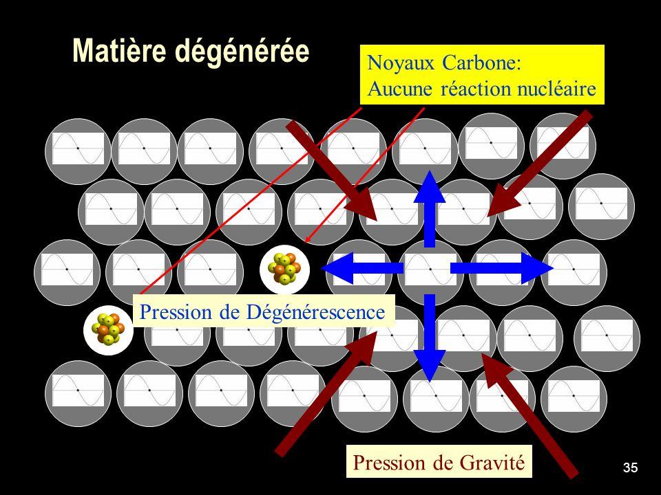 35 Matière dégénérée Noyaux Carbone: Aucune réaction nucléaire Pression de Gravité Pression de Dégénérescence