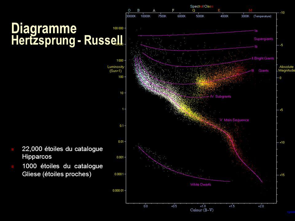 37 Diagramme Hertzsprung - Russell 22,000 étoiles du catalogue Hipparcos 1000 étoiles du catalogue Gliese (étoiles proches)