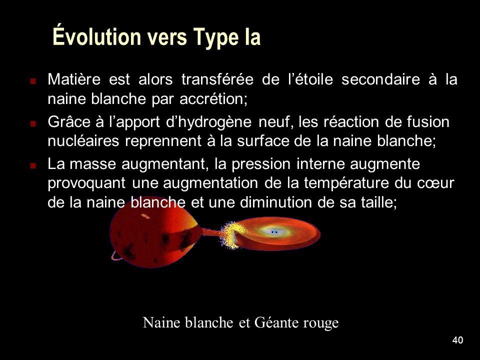 40 Évolution vers Type Ia Matière est alors transférée de létoile secondaire à la naine blanche par accrétion; Grâce à lapport dhydrogène neuf, les ré