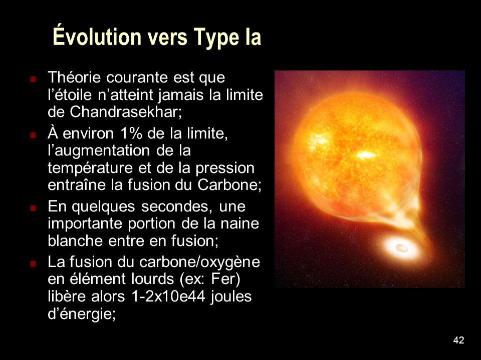 42 Évolution vers Type Ia Théorie courante est que létoile natteint jamais la limite de Chandrasekhar; À environ 1% de la limite, laugmentation de la