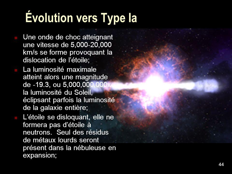 44 Évolution vers Type Ia Une onde de choc atteignant une vitesse de 5,000-20,000 km/s se forme provoquant la dislocation de létoile; La luminosité ma