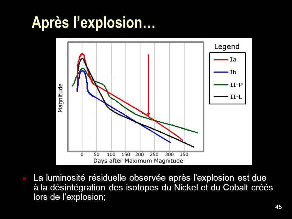 45 Après lexplosion… La luminosité résiduelle observée après lexplosion est due à la désintégration des isotopes du Nickel et du Cobalt créés lors de
