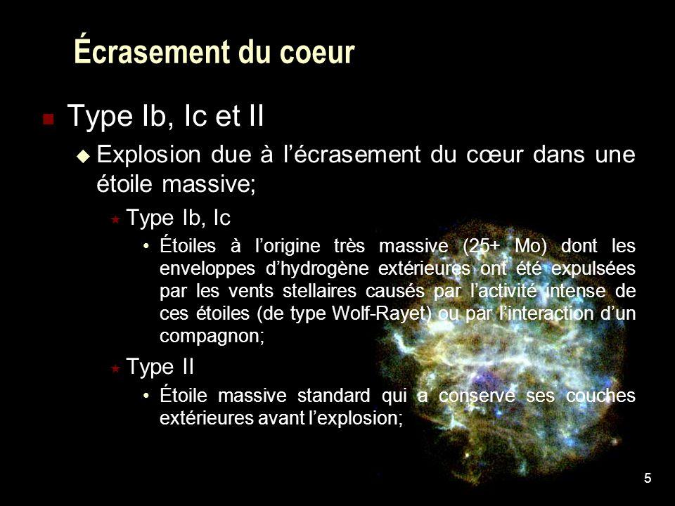 5 Écrasement du coeur Type Ib, Ic et II Explosion due à lécrasement du cœur dans une étoile massive; Type Ib, Ic Étoiles à lorigine très massive (25+