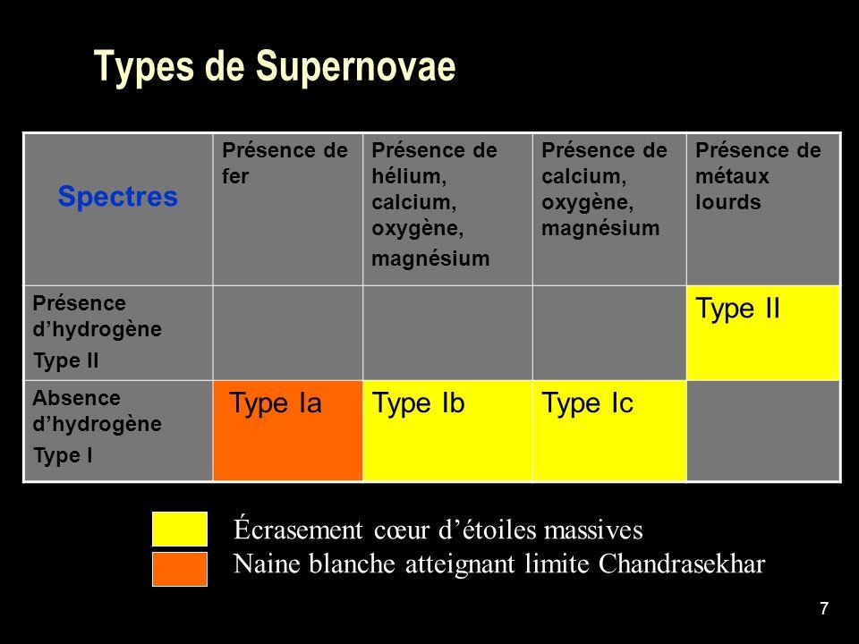 7 Types de Supernovae Spectres Présence de fer Présence de hélium, calcium, oxygène, magnésium Présence de calcium, oxygène, magnésium Présence de mét