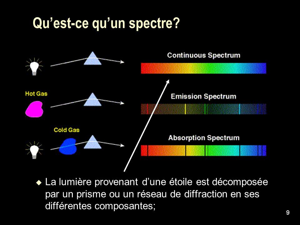 9 Quest-ce quun spectre? La lumière provenant dune étoile est décomposée par un prisme ou un réseau de diffraction en ses différentes composantes;