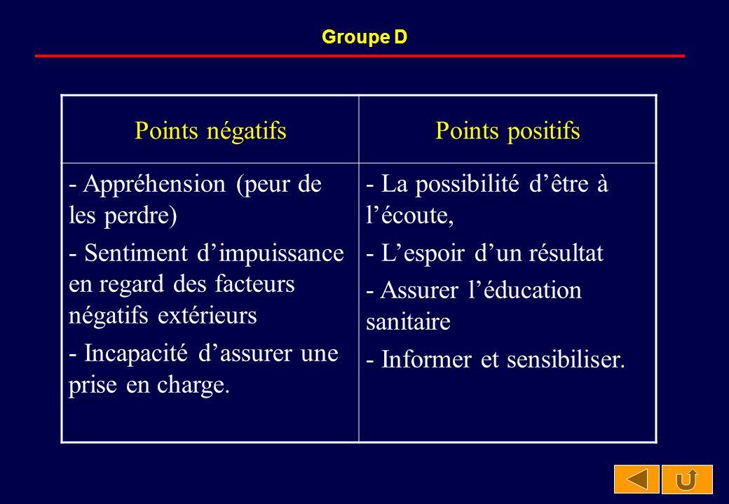 Groupe D Points négatifsPoints positifs - Appréhension (peur de les perdre) - Sentiment dimpuissance en regard des facteurs négatifs extérieurs - Incapacité dassurer une prise en charge.