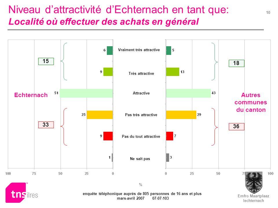 Emfro Maartplaaz Iechternach enquête téléphonique auprès de 805 personnes de 16 ans et plus mars-avril 2007 07-07-103 10 Niveau dattractivité dEchtern