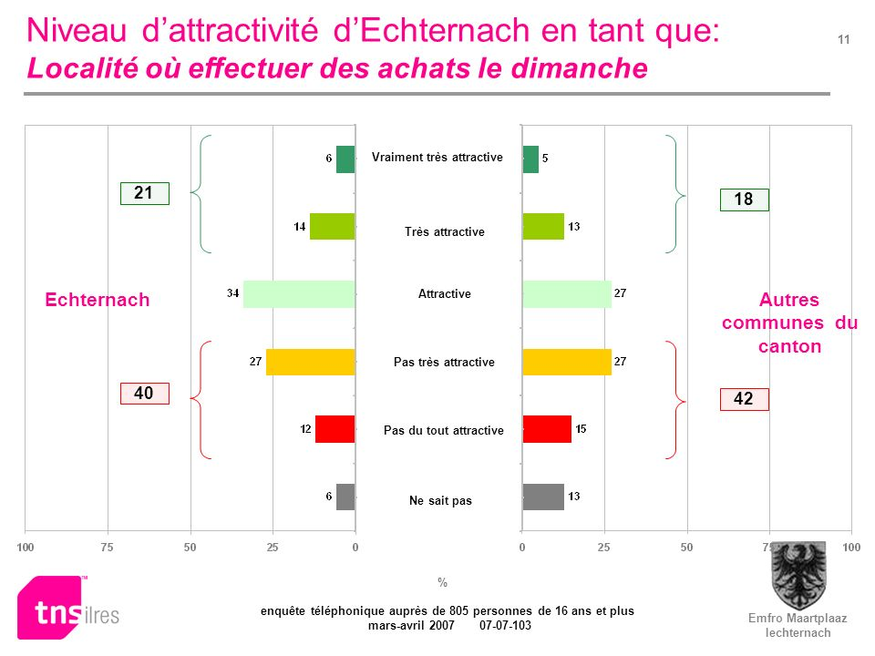 Emfro Maartplaaz Iechternach enquête téléphonique auprès de 805 personnes de 16 ans et plus mars-avril 2007 07-07-103 11 Niveau dattractivité dEchtern